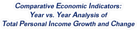 Montana - Year vs. Year Analysis of Total Personal Income Growth and Change, 1969-2015