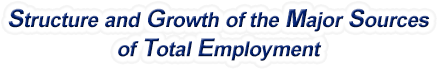 Montana Structure & Growth of the Major Sources of Total Employment